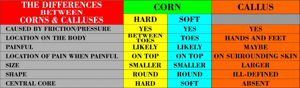 PICTURE OF A CHART SHOWING CORN VS. CALLUS